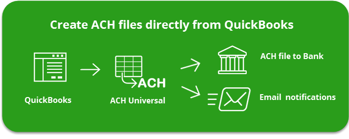 ACH Software - QuickBooks Payments | Collections | Direct Deposit